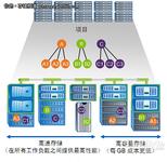 NetApp:通过Data ONTAP 8实现横向扩展