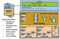 Oracle 12c 新特性-Pluggable Database