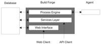 用IBM Build Forge实现软件自动化构建