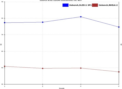 数据看差距 主流Linux操作系统性能对比