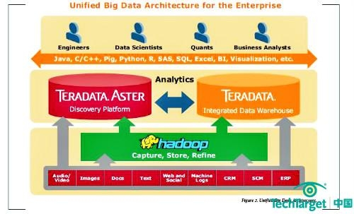 Teradata领军大数据与SQL的结合
