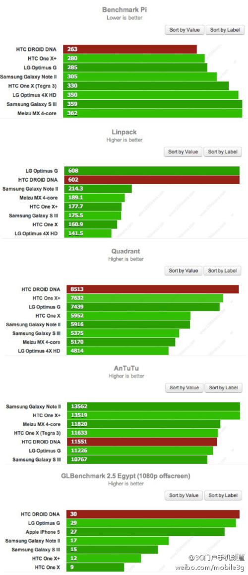 全面压制Note2 HTC DNA跑分成绩出炉