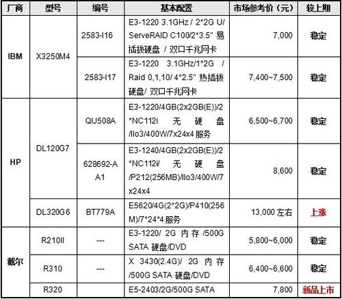 服务器价格指导 11月单路机架产品选购
