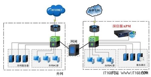 深信服APM成就广西海事局智能网络监控