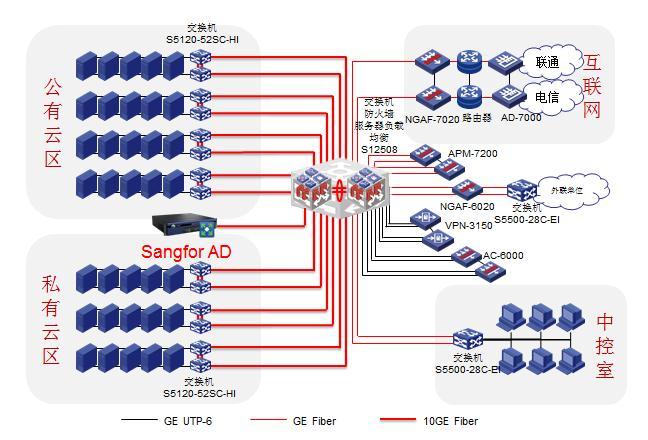深信服AD助力北京大学云教学平台建设