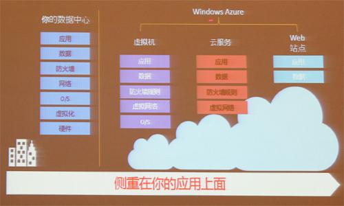 方国伟:混合云将成为未来企业IT首选