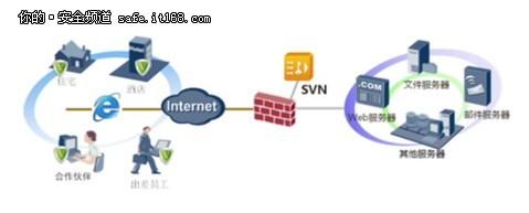 SVN5000/2000系列特性与组网应用介绍