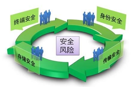 孟鑫东:企业级移动安全的演进趋势