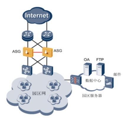 ASG2600组网应用