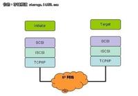 展望iSCSI在存储市场的新局面