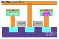 EMC高管:PCM将在NAND不可用时拯救我们