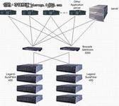SATA存储系统如何占领业内市场