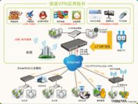 经济不景气 企业如何选高效VPN