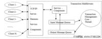 Java多线程在交易中间件测试中的应用