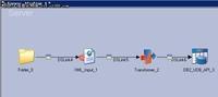Datastage抽取/处理多层目录中XML(2)