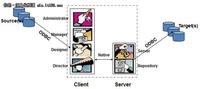 Datastage抽取/处理多层目录中XML(1)