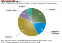 改善安全性能 企业BYOD部署MDM分析