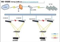 浪潮AS500G助力四川省公安厅信息化建设