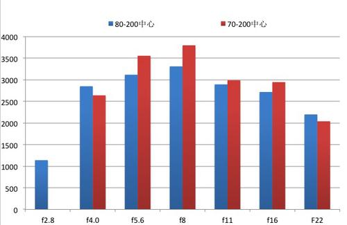 防抖对焦是关键 尼康70-200 F4深度评测