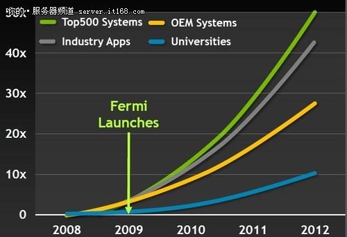 引领行业发展 NVIDIA谈GPU与高性能计算