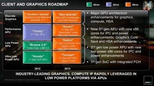 AMD承诺DIY:决不放弃可升级的插槽CPU