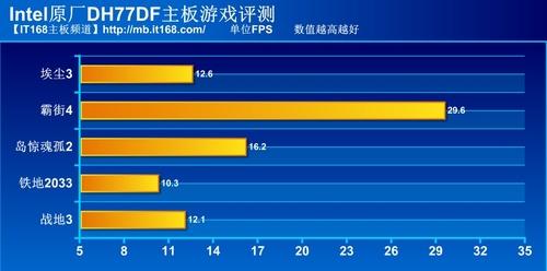 Intel-DH77DF主板游戏测试部分