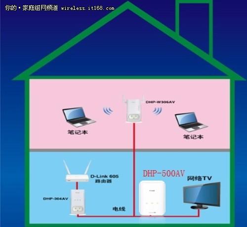 D-Link DHP-500AV电力猫功能介绍