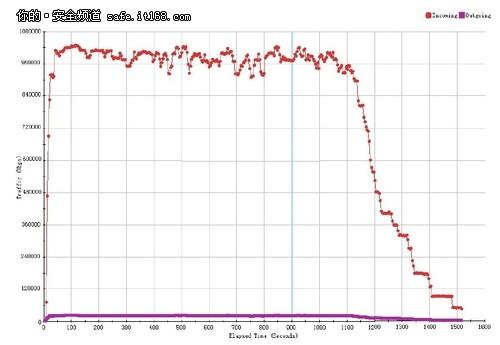 SSL加解密吞吐量测试