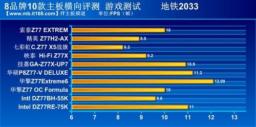 8品牌10款Z77主板游戏测试部分二