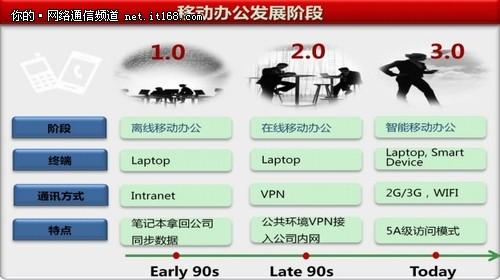 机遇&毁灭 2012网络热门技术年终盘点
