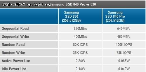 测试平台与三星840 SSD官方数据参考