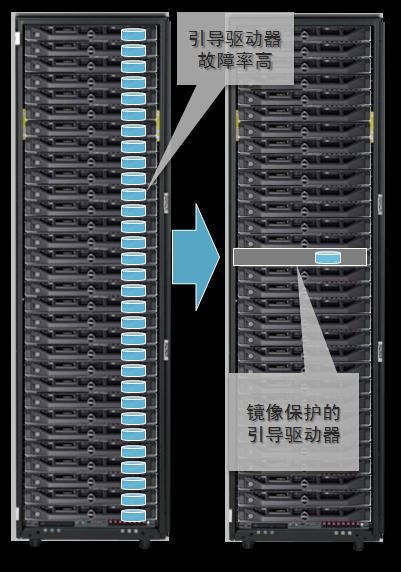 LSI Syncro:让DAS不弱于企业级存储