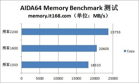 超频测试:AID64带宽测试