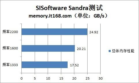 超频:SiSoftware、国际象棋、Heaven