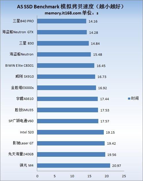 三星840 PRO AS SSD Benchmark 测试