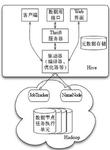 Hadoop数据仓库工具Hive的数据管理