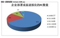2012年中国桌面虚拟化市场调研报告