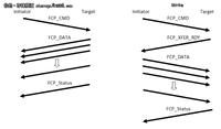 如何有效评估SAN网络延迟(latency)?