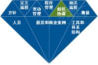 全方位剖析数据治理的四个核心流程