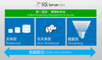 初体验SQL Server 2012的Hadoop连接器