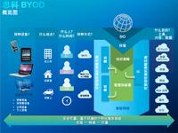 四步实现移动信息化 思科BYOD方案解析