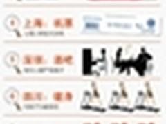 爱帮网发布2012年生活搜索数据报告