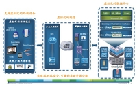 思科UCS虚拟桌面(VDI)解决方案架构解析