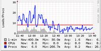 为高负载网络优化Nginx和Node.js