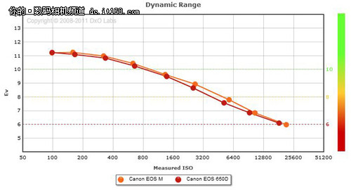 佳能EOS M传感器测试大公布 略强于650D
