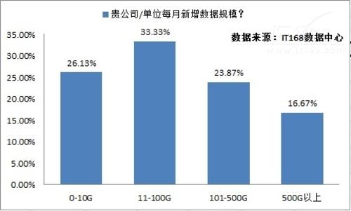 2012年IT趋势调查:大数据应用刚刚起步