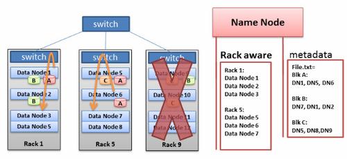 构建Hadoop集群:硬件要求和