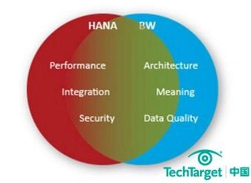 SAP BW和HANA的集成发展走向大预测