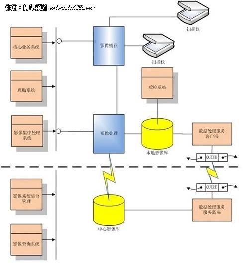 彩页五个步骤的流程图