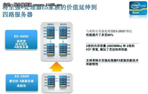 英特尔数据中心级别处理器全系列解析